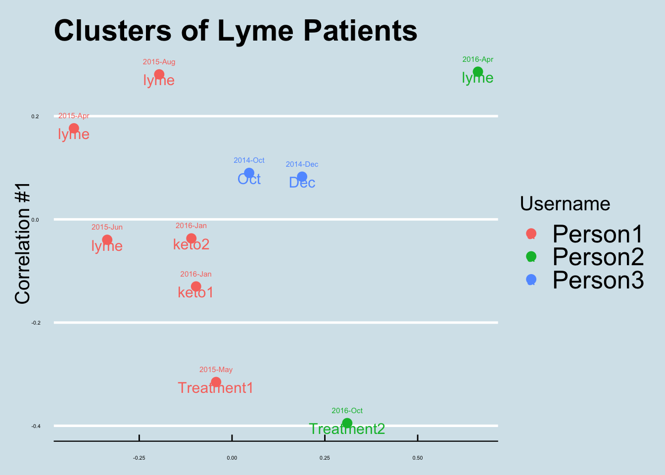 Clusters of lyme patients