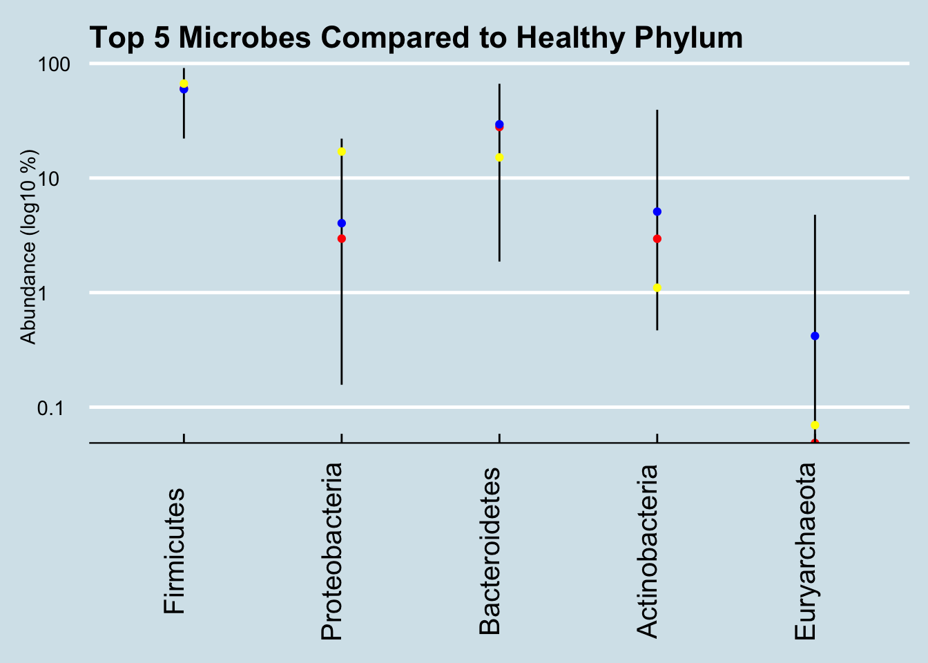 Healthy ranges compared (Phylum).