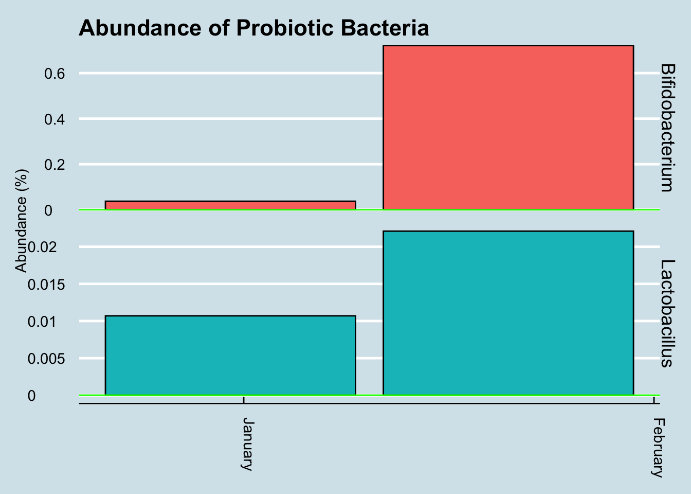 Change in key microbe levels after a course of VSL#3