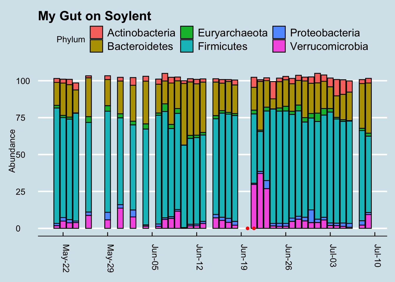 Phyla breakdown shows high Verrucomicrobia after Soylent drinking. Genus is Akkermansia.
