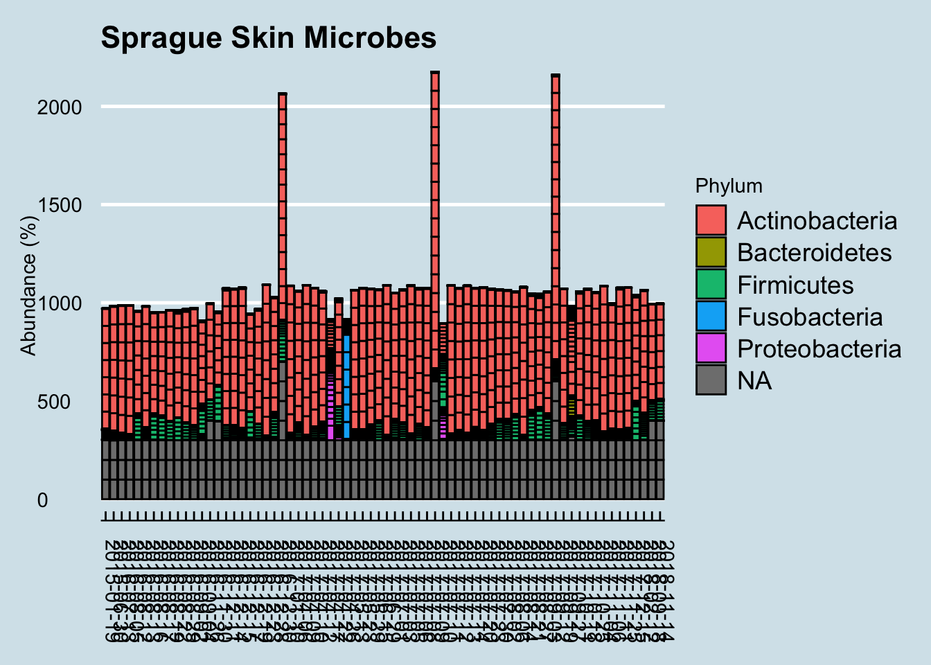 Skin microbes, phylum level, over time.