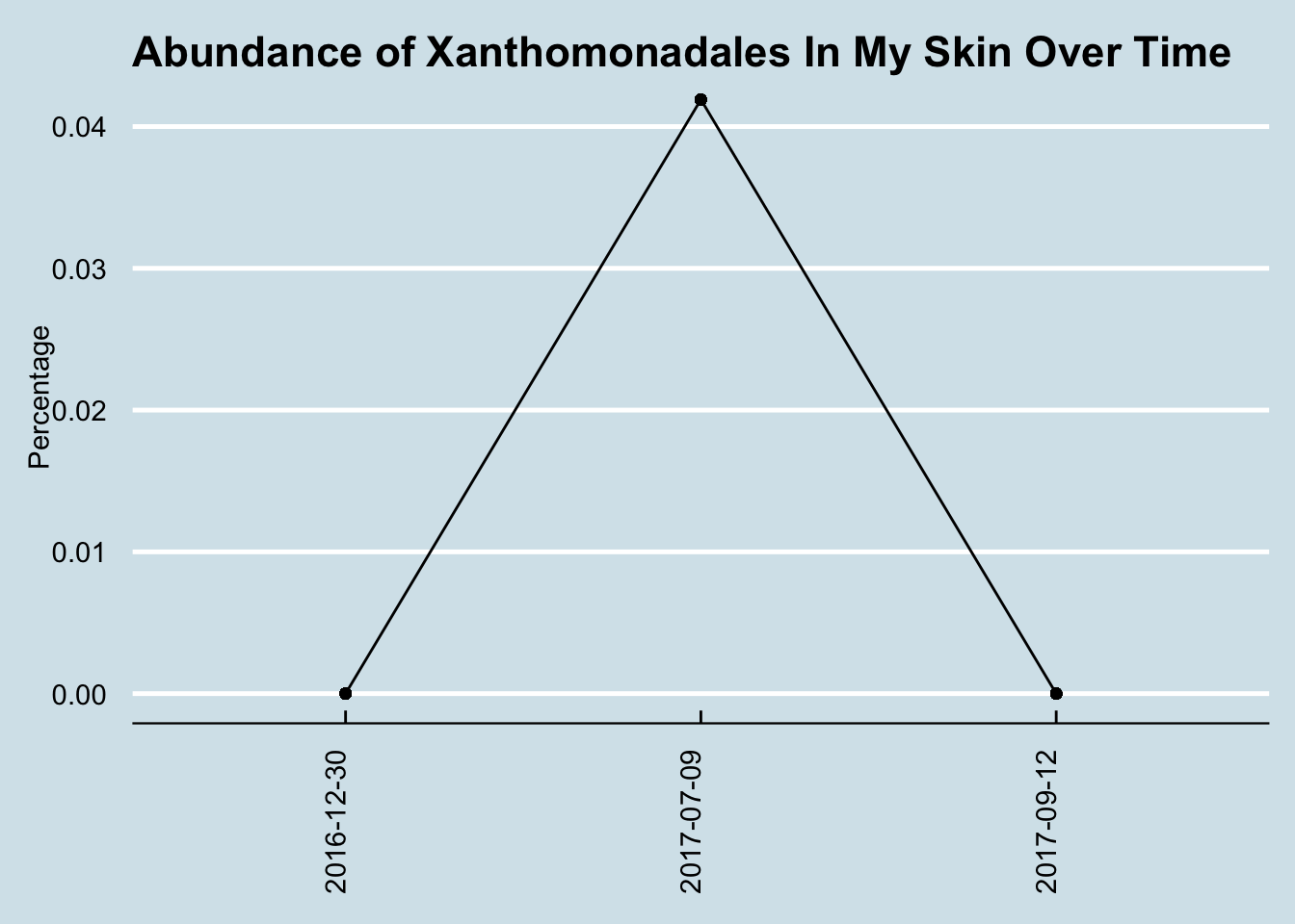 Levels of Xanthomonodales spiked for some unknown reason.