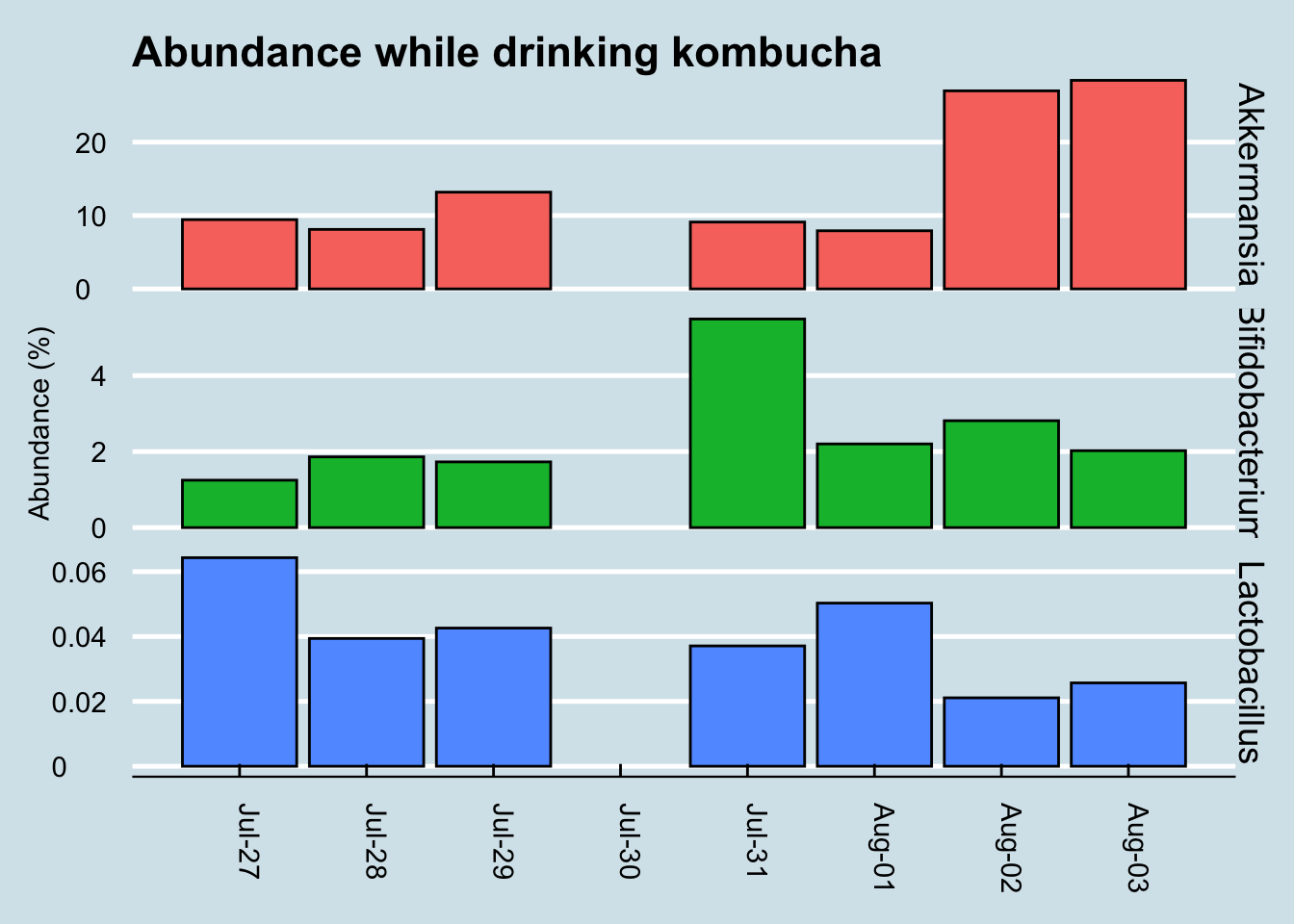 Abundance of key 'probiotic' microbes while consuming kombucha.