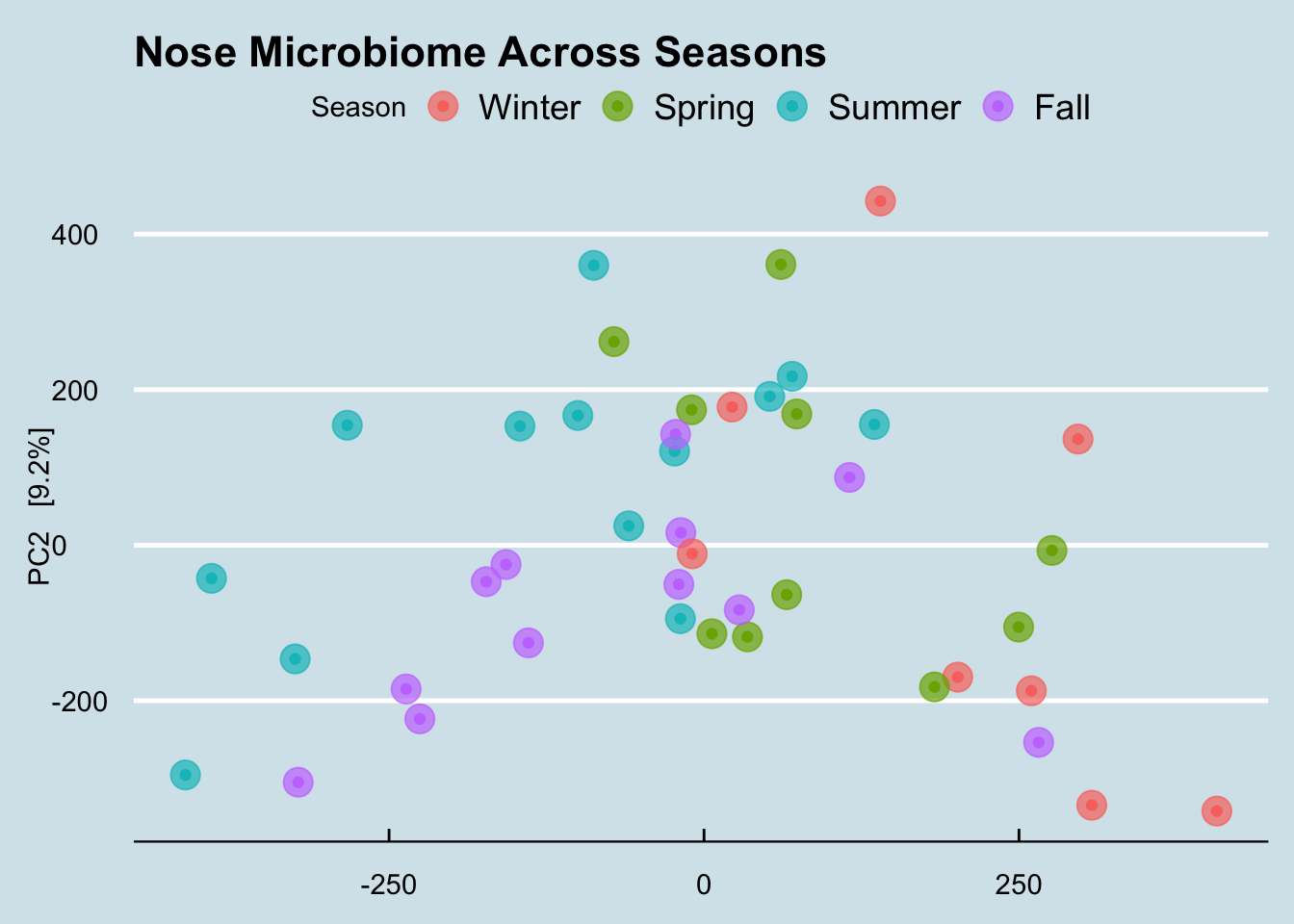 Nose microbiome across seasons in a single geography.