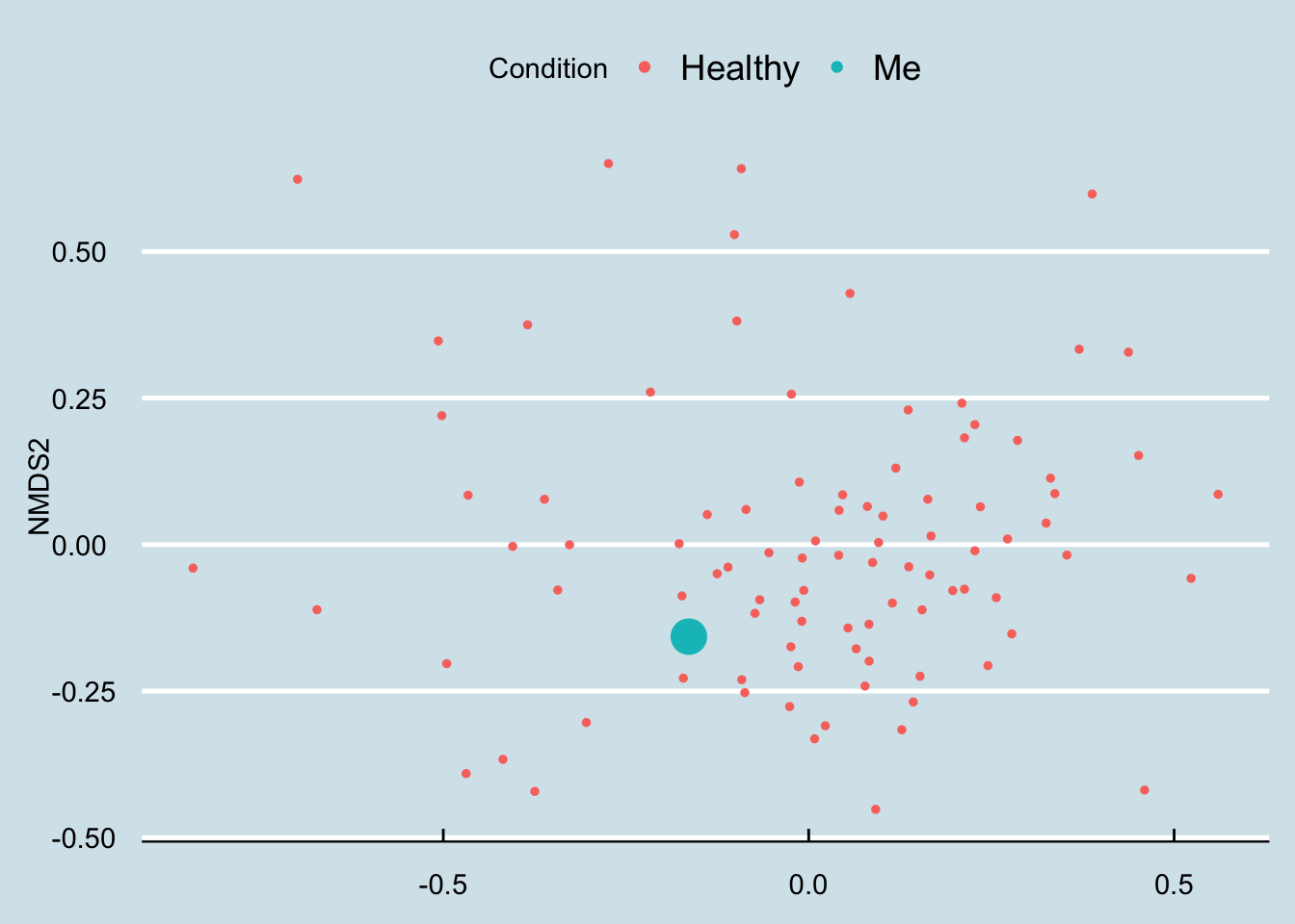 An overall look at clustering among just healthy people.