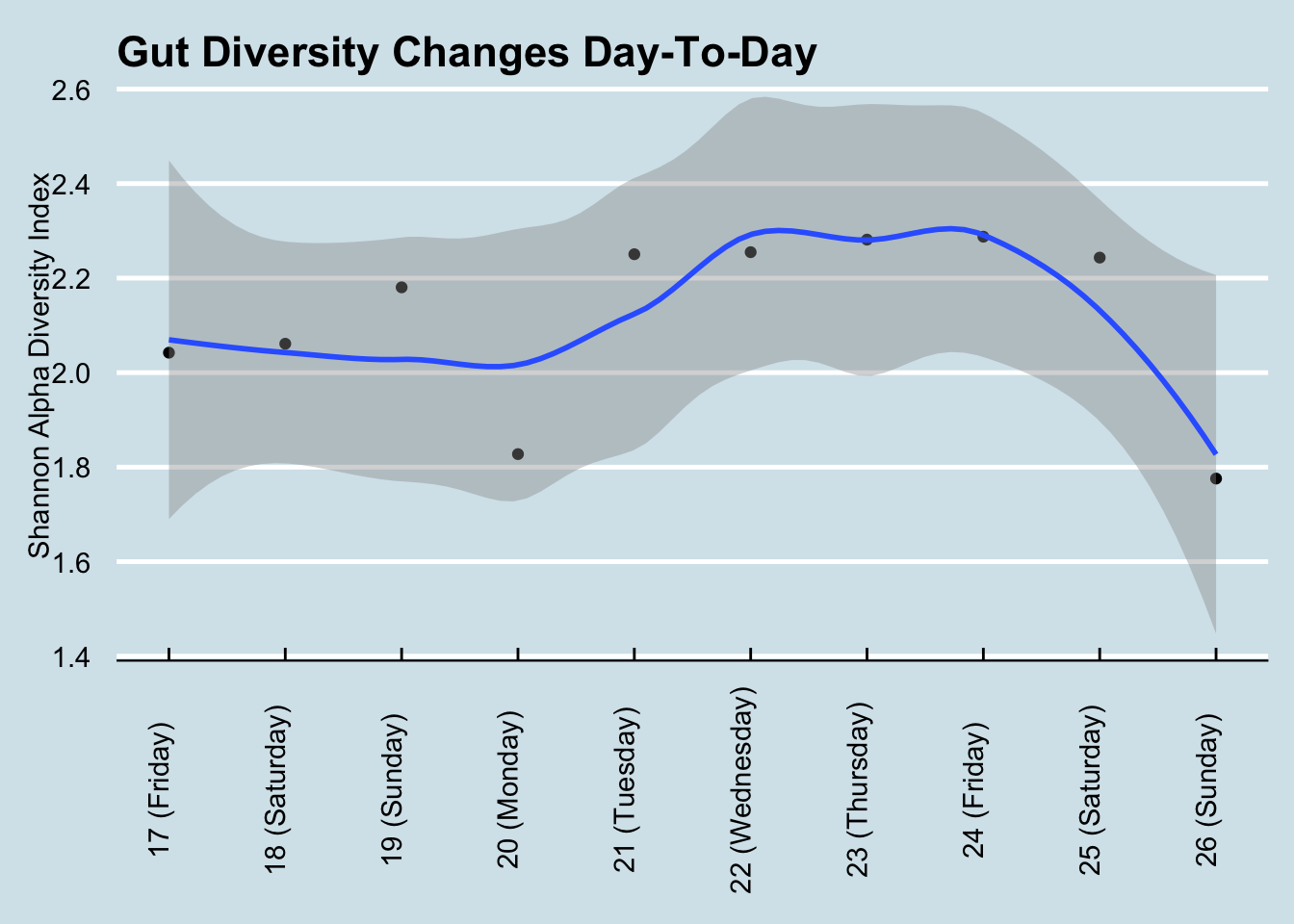 Diversity changes significantly day-to-day.
