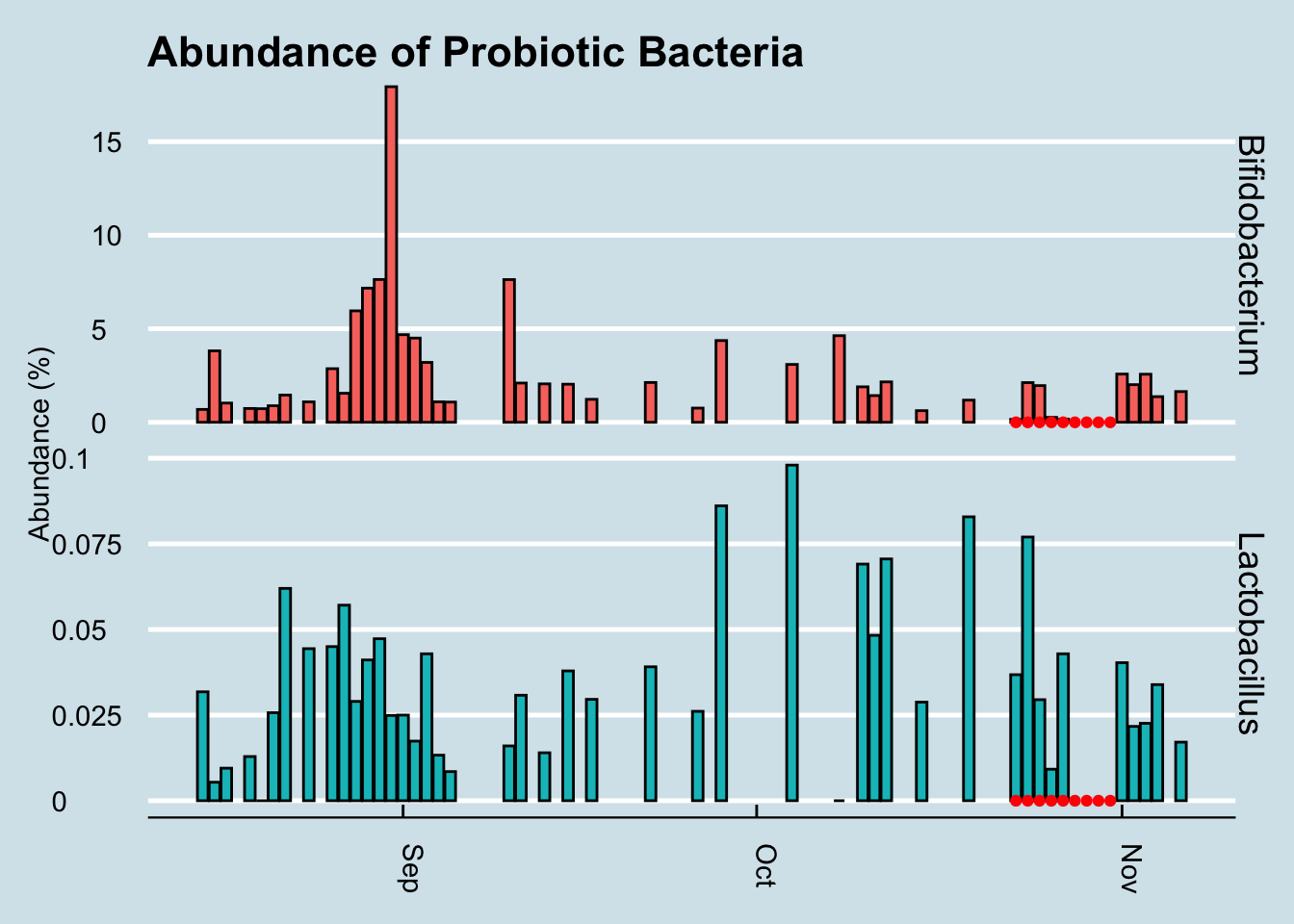 Percent abundance of key gut microbes over a three month period after taking a probiotic supplement.