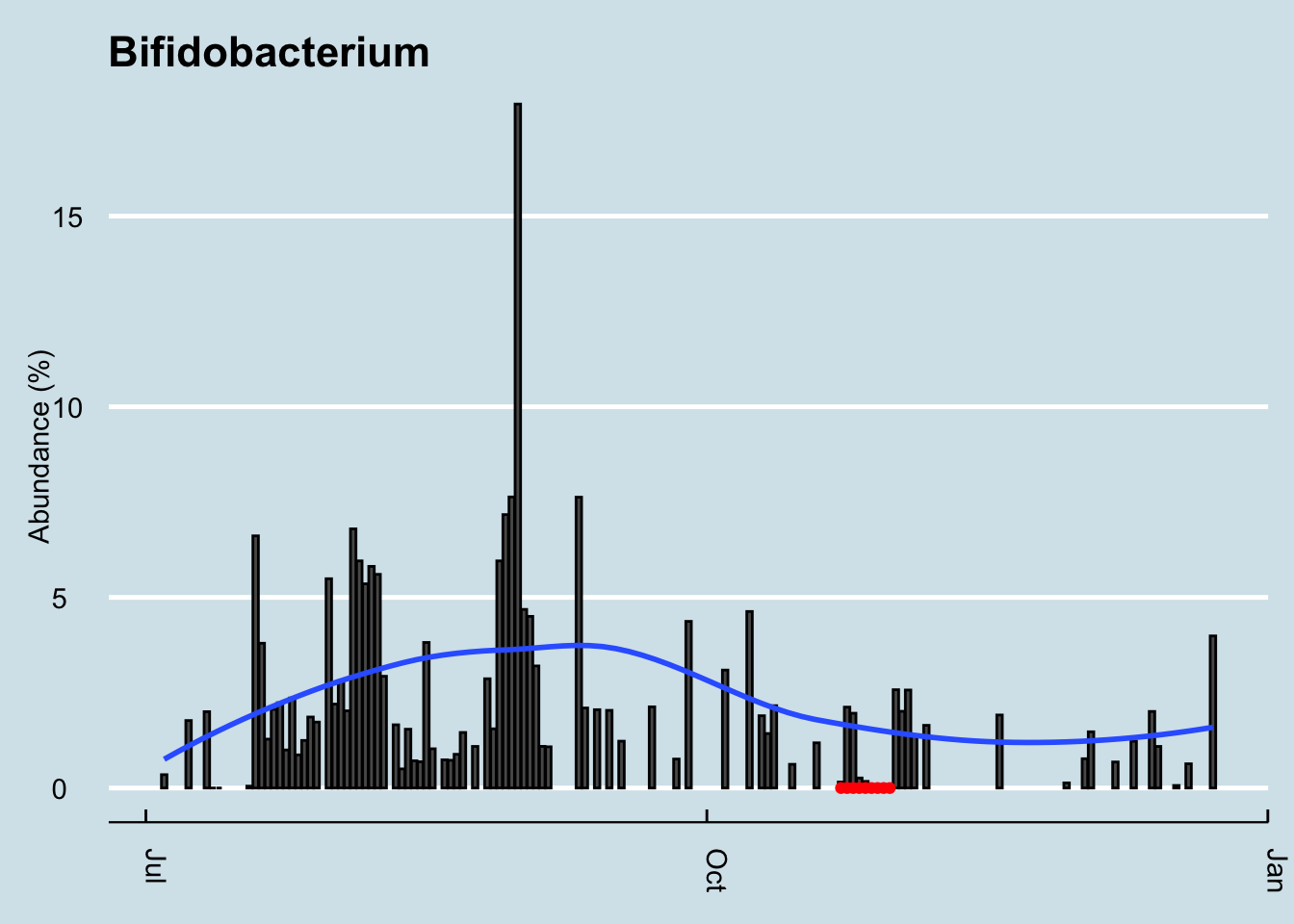 Bifidobacterum levels over time.  Red dots indicate period of taking probiotic supplements.