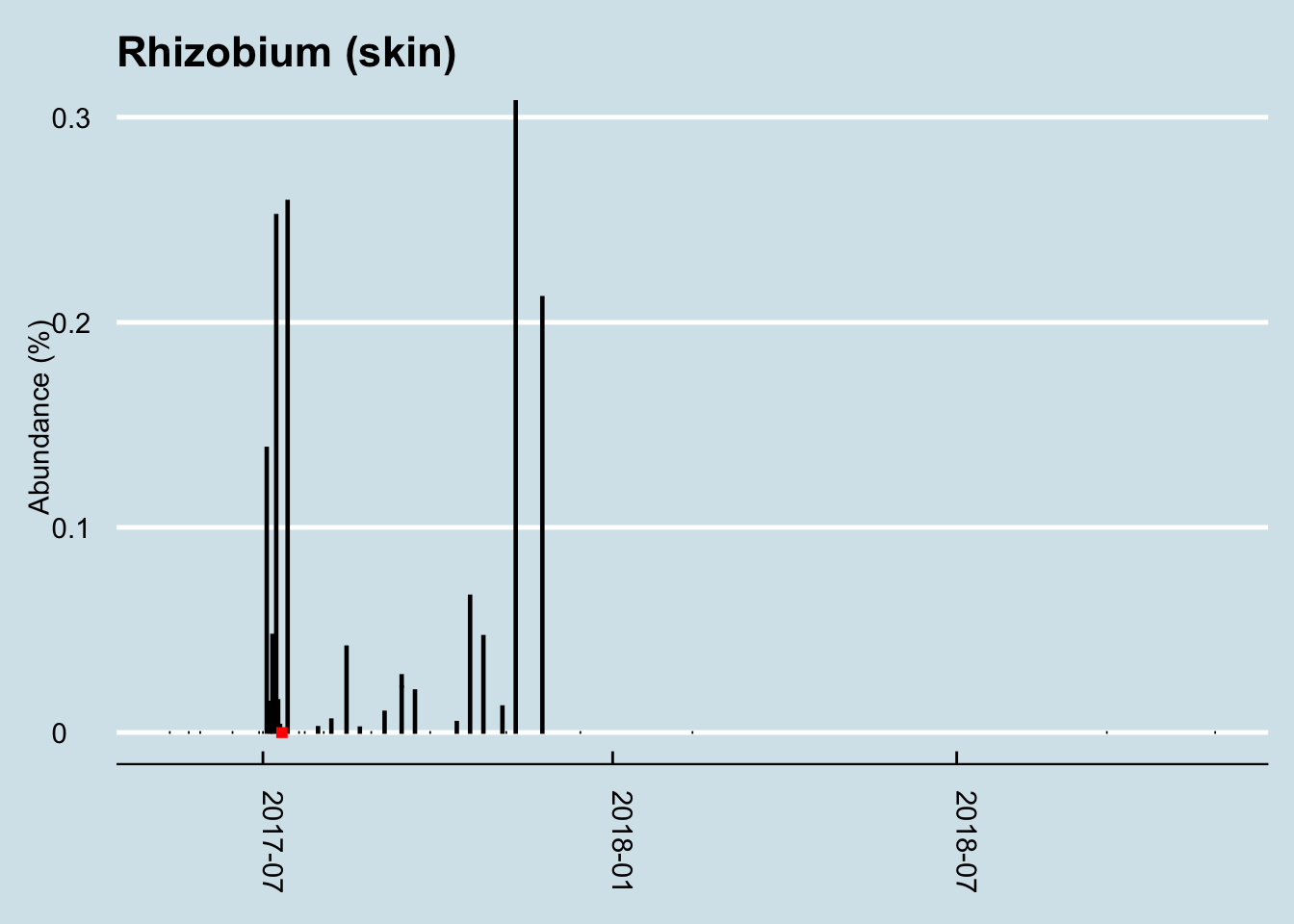 Long-term abundance of Rhizobium in my skin microbiome. Red line indicates the period of traveling to China.